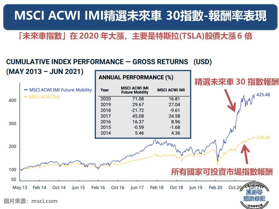 MSCI ACWI IMI精選未來車 30指數